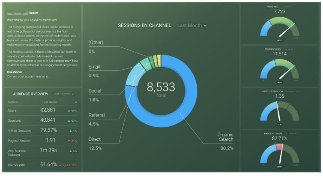 Databox report
